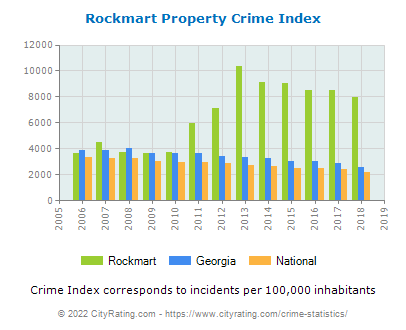 Rockmart Property Crime vs. State and National Per Capita