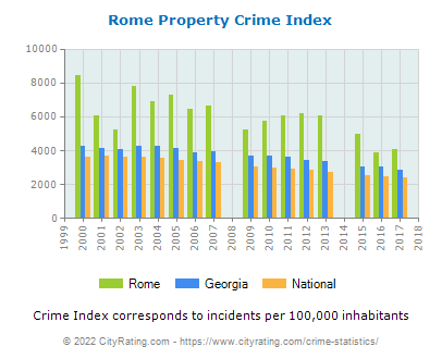 Rome Property Crime vs. State and National Per Capita