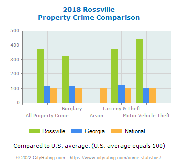 Rossville Property Crime vs. State and National Comparison