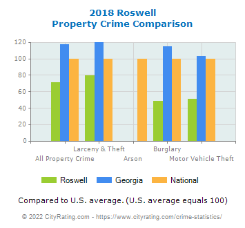 Roswell Property Crime vs. State and National Comparison