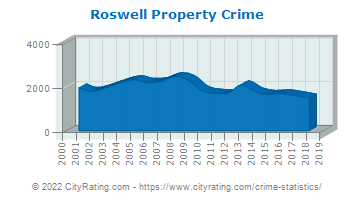Roswell Property Crime