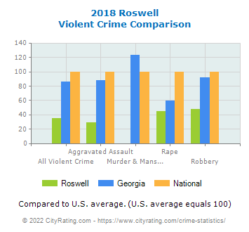 Roswell Violent Crime vs. State and National Comparison