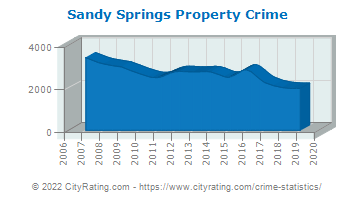 Sandy Springs Property Crime