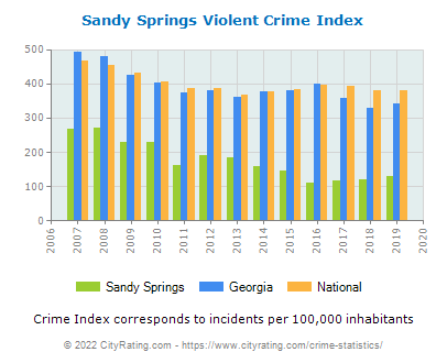 Sandy Springs Violent Crime vs. State and National Per Capita