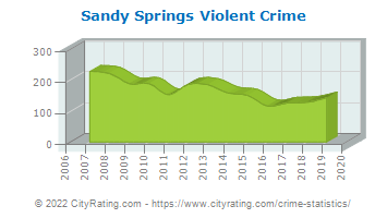 Sandy Springs Violent Crime