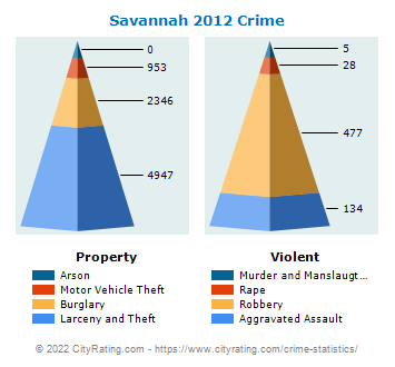 Savannah Crime 2012