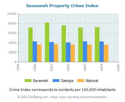 Savannah Property Crime vs. State and National Per Capita