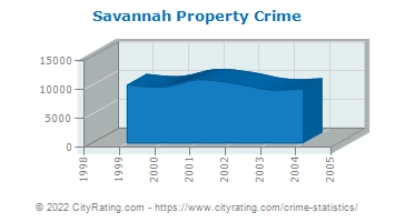 Savannah Property Crime