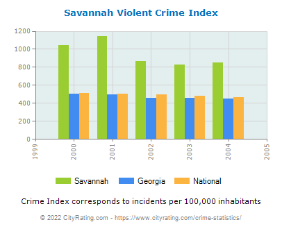 Savannah Violent Crime vs. State and National Per Capita