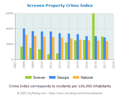 Screven Property Crime vs. State and National Per Capita