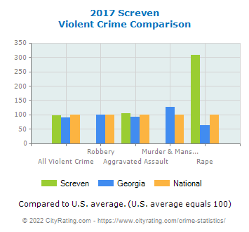 Screven Violent Crime vs. State and National Comparison