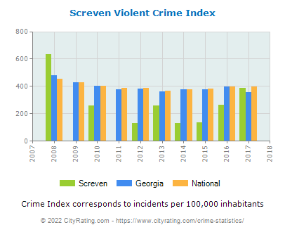 Screven Violent Crime vs. State and National Per Capita