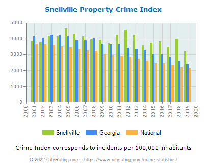Snellville Property Crime vs. State and National Per Capita