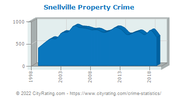 Snellville Property Crime