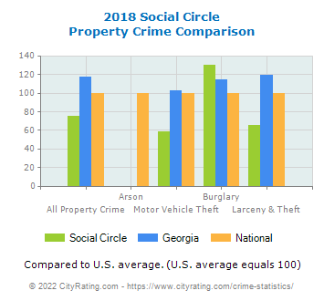 Social Circle Property Crime vs. State and National Comparison
