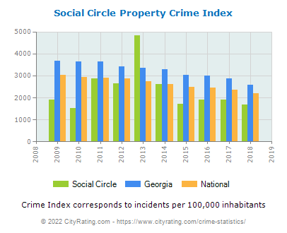 Social Circle Property Crime vs. State and National Per Capita