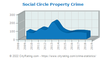 Social Circle Property Crime