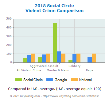Social Circle Violent Crime vs. State and National Comparison