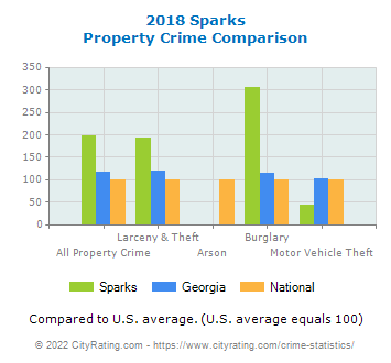 Sparks Property Crime vs. State and National Comparison