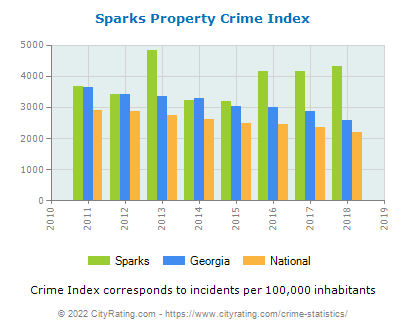 Sparks Property Crime vs. State and National Per Capita