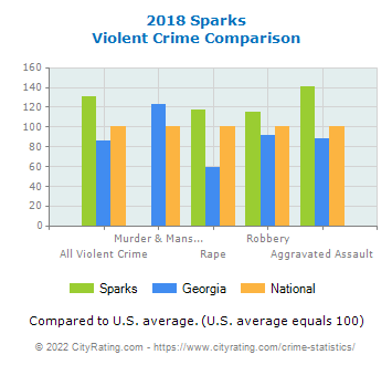 Sparks Violent Crime vs. State and National Comparison