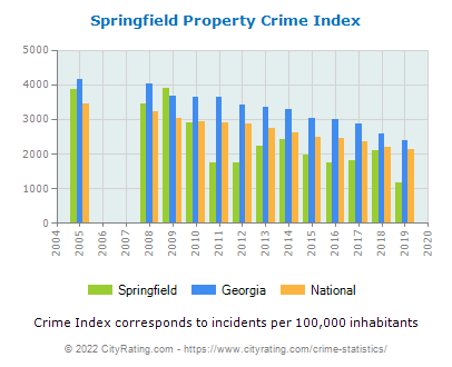 Springfield Property Crime vs. State and National Per Capita