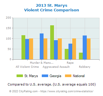 St. Marys Violent Crime vs. State and National Comparison