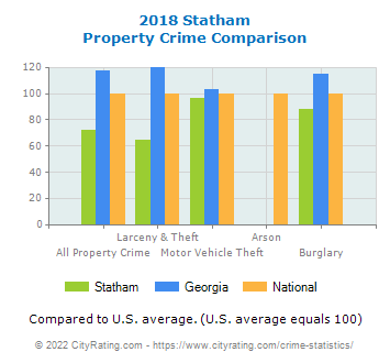 Statham Property Crime vs. State and National Comparison