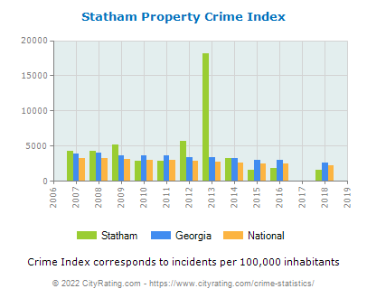 Statham Property Crime vs. State and National Per Capita