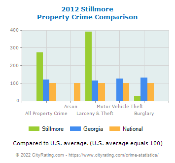 Stillmore Property Crime vs. State and National Comparison