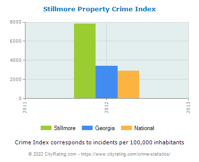 Stillmore Property Crime vs. State and National Per Capita