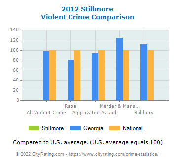 Stillmore Violent Crime vs. State and National Comparison