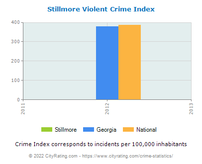 Stillmore Violent Crime vs. State and National Per Capita