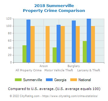 Summerville Property Crime vs. State and National Comparison