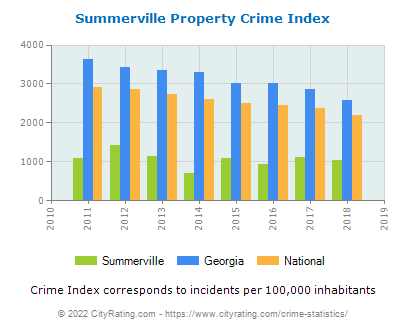 Summerville Property Crime vs. State and National Per Capita