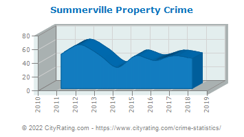 Summerville Property Crime