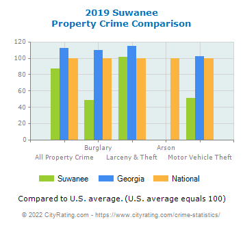 Suwanee Property Crime vs. State and National Comparison