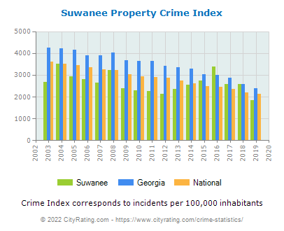 Suwanee Property Crime vs. State and National Per Capita