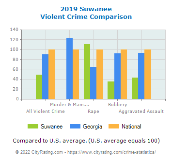Suwanee Violent Crime vs. State and National Comparison
