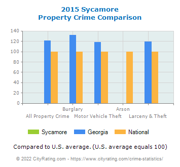 Sycamore Property Crime vs. State and National Comparison