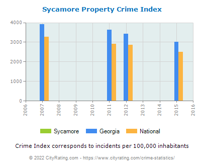 Sycamore Property Crime vs. State and National Per Capita