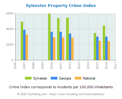 Sylvester Property Crime vs. State and National Per Capita