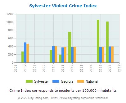 Sylvester Violent Crime vs. State and National Per Capita