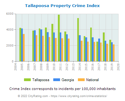 Tallapoosa Property Crime vs. State and National Per Capita