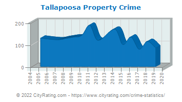 Tallapoosa Property Crime