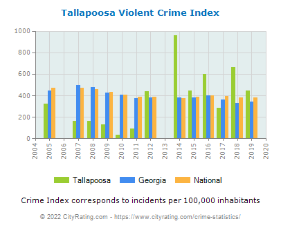 Tallapoosa Violent Crime vs. State and National Per Capita