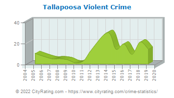Tallapoosa Violent Crime