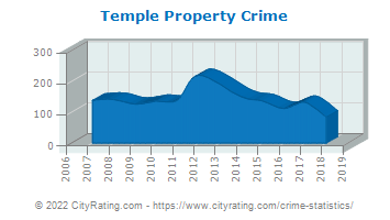 Temple Property Crime