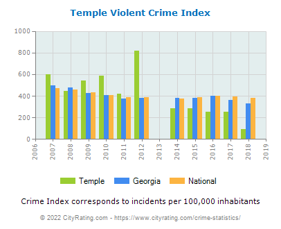 Temple Violent Crime vs. State and National Per Capita