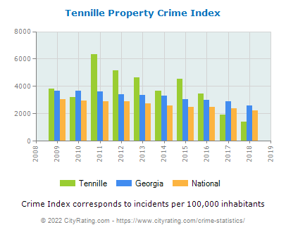 Tennille Property Crime vs. State and National Per Capita